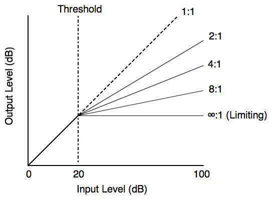Compression සහ limiting අතර ratio සැකසුමේ වෙනස්වීම්. (Source: www.practical-music-production.com)