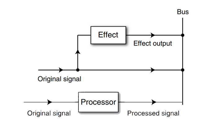 Effects සහ Processors (Source: Roey Izhaki: Mixing Audio – Concepts Practices & Tools (2008))