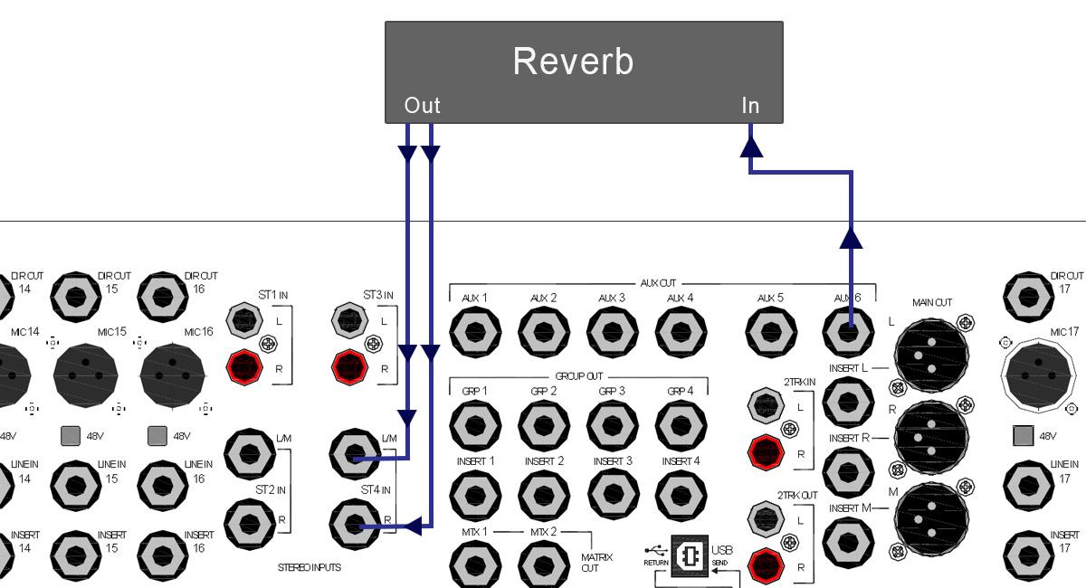 Aux Outputs සහ Stereo Inputs භාවිතා කර reverb උපකරණයක් සම්බන්ධ කළහැකි ක්රමයක්